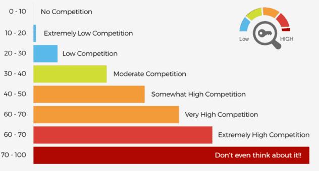 Avg-keyword-competitiveness