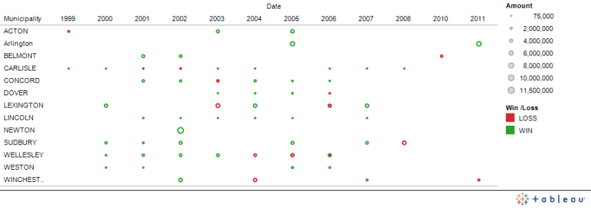 Top Massachusetts Communities - Proposition 2 1/2 Overrides - 1999 to 2011