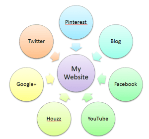 The Website Social Media Diagram