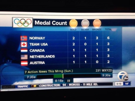 Detroit WXYZ News 7: Olympic Coverage with incorrect flags.