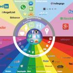 Mapa de los medios sociales (versión 2015)