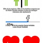 Cómo afectan las Redes Sociales a las relaciones de pareja