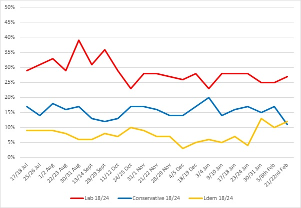 Figure 1 - Under-25s Vote Intention, July - February