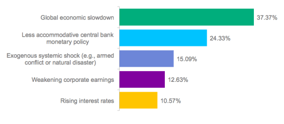 Poll: What is the greatest threat to equity markets?