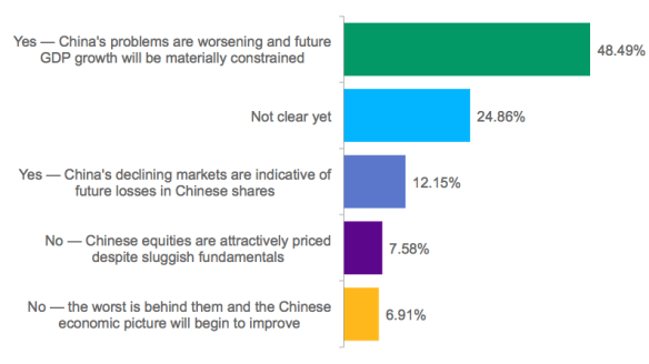 Poll: Are the sharp sell-off in Chinese stocks and the efforts to restrain shadow lending by the People's Bank of China signs of greater troubles ahead for the Chinese economy?