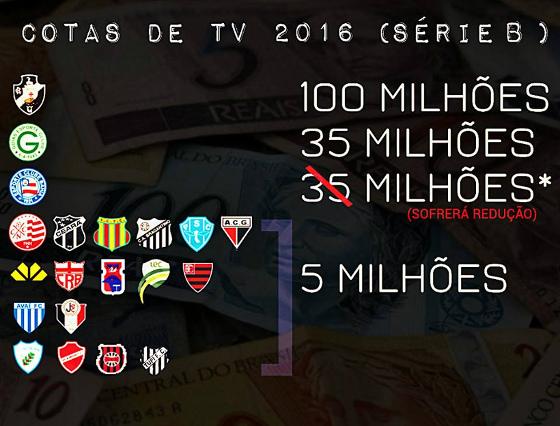 As cotas de TV do Campeonato Brasileiro da Série B em 2016. Arte: Fred Figueiroa/DP/D.A Press