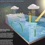 Informe: Los océanos se encuentran en estado crítico
