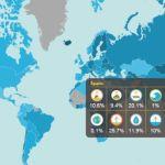 139 países podrían utilizar energía renovable al 100% para el 2050