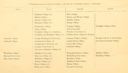 The Department of Education ranked GW as a Class II university in 1911. Photo courtesy of the Library of Congress.