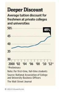 Discount Rates for Private Universities