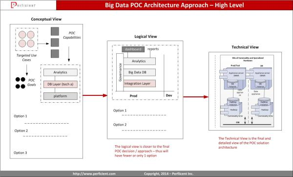 Big Data POC Architecture views