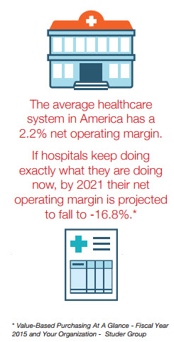 The average healthcare system in America has a 2.2% net operating margin