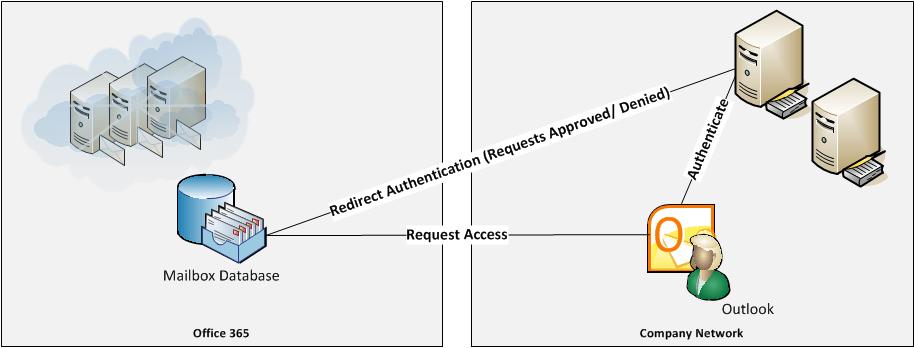 O Adfs Basic on Office 365 Adfs Authentication Diagram