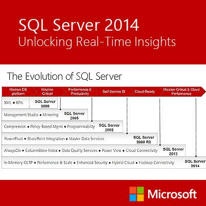 SQL Server 2014 Evolution