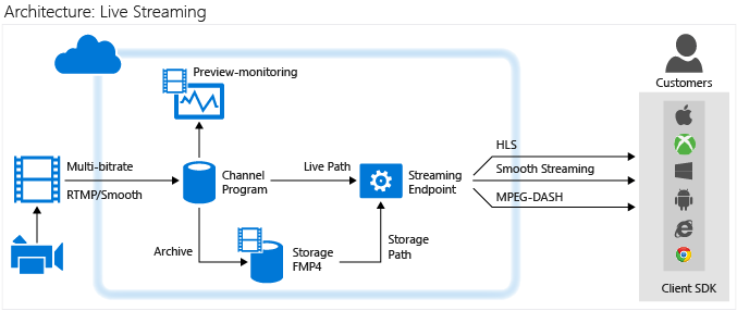 Azure Media Services Live Streaming Video Experience