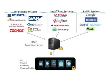 Mobile Enterprise Applications Platform diagram