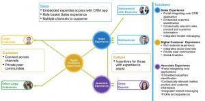 Customer Experience Pattern