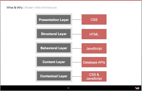 Modern Web Architecture
