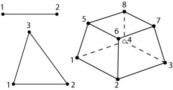 Continuum elements: 2-node line, 3-node triangle, 8-node brick