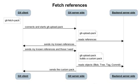 Fetch references-m
