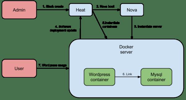 Heat and Docker