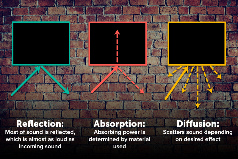 How sound travels infographic