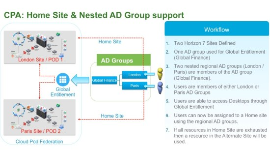 VMware Horizon 7 home site and nested groups