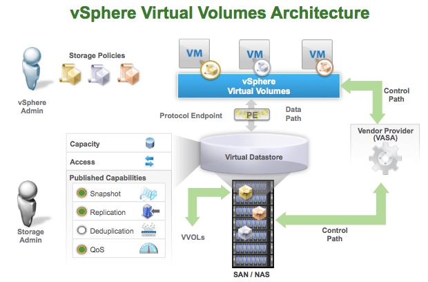 Virtual Volumes and queueing