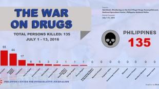 PCIJ. Killed, July 1-13, 2016