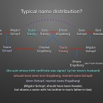 Typical name distribution? A preview of my lecture on Monday.