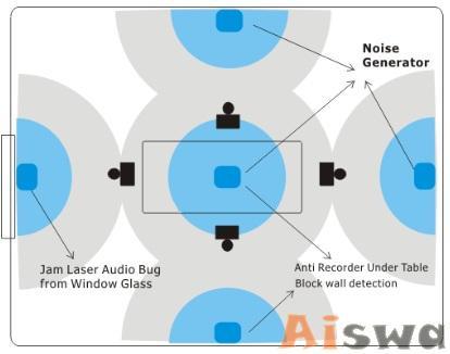 el mejor bloqueador de voz y las escuchas digitales de China Ai007834