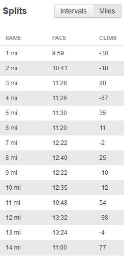 half marathon splits