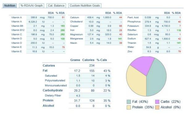 Shamrock Protein shake nutrition