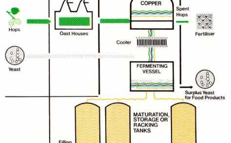Detail of brewing Process as depicted c.1980,