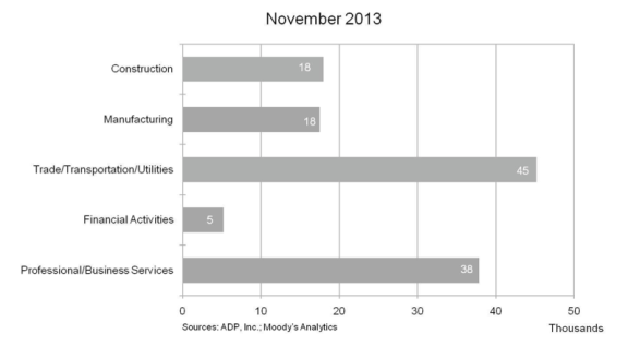Change by industry November 2013.