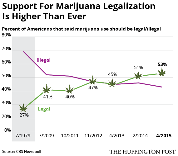 an argument in favor of the legalization of cannabis Scientific, legal, and social arguments that highlight what legalizing drugs would cost the united states 4 speaking out against drug legalization marijuana is a dangerous, mind-altering drug that's the conclusion the food and drug administration.