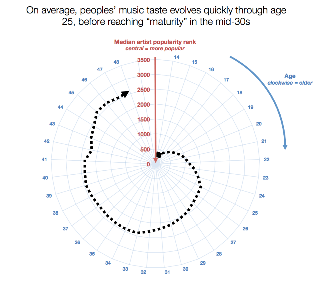 age group and types of music Find new age albums, artists and songs, and hand-picked top new age music on allmusic.