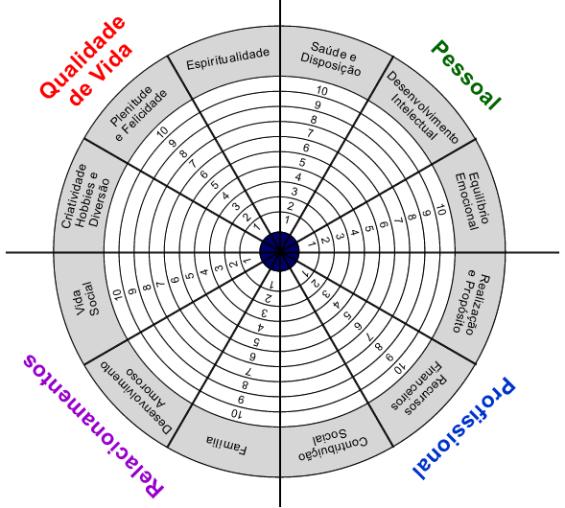 roda-da-vida-utilizada-em-coaching-wheel-of-life-tool