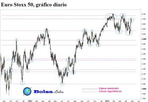 Euro Stoxx 50 lineas musicales y lineas logaritmicas 27042013