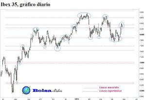 Ibex 35 lineas musicales y lineas logaritmicas 27042013