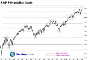 S&P 500 lineas musicales y logaritmicas 28042013