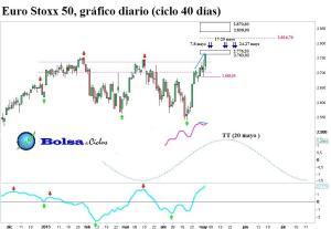 Euro Stoxx 50 ciclo 40 dias 04052013