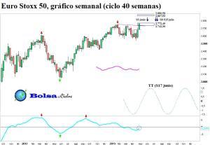 Euro Stoxx 50 ciclo 40 semanas 04052013