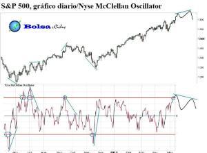 S&P 500 y Nyse McClellan Oscillator 09052013