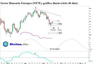 Bancos Europa 18062013