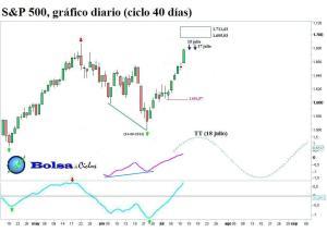 S&P 500 ciclo 40 dias 12072013