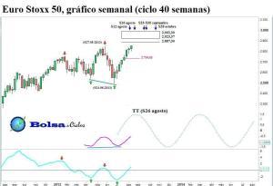 Euro Stoxx 50 ciclo 40 semanas 17082013