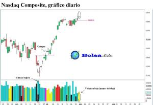 Nasdaq composite y volumen 01082013