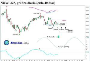 Nikkei 225 ciclo 40 dias 19082013