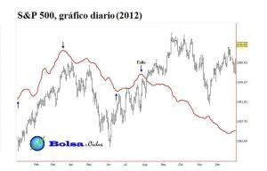 S&P500 ciclo S&P500 Bradley 2012 17082013